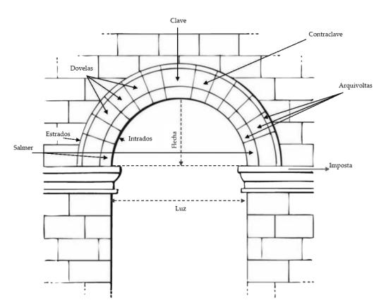 partes-del-arco